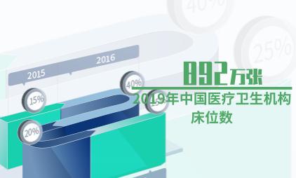 医疗卫生行业数据分析:2019年中国医疗卫生机构床位数增至892万张