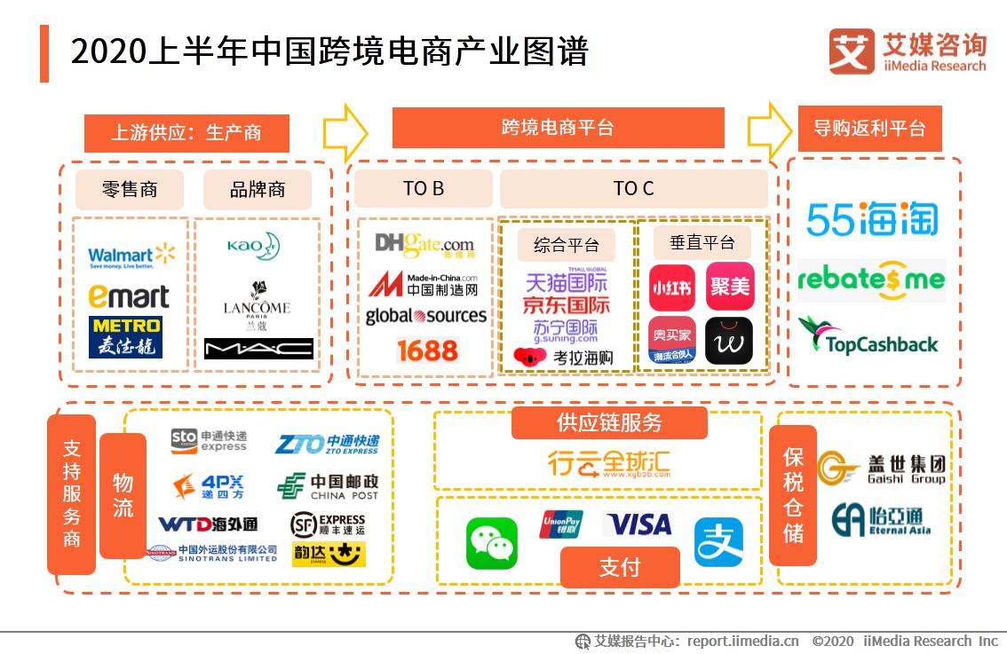 2020上半年中国跨境电商产业图谱