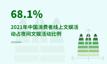 夜间经济数据分析:2021年中国消费者线上文娱活动占夜间文娱活动比例为68.1%