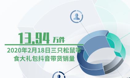 直播电商行业数据分析:2020年2月18日三只松鼠零食大礼包抖音带货销量为13.94万件