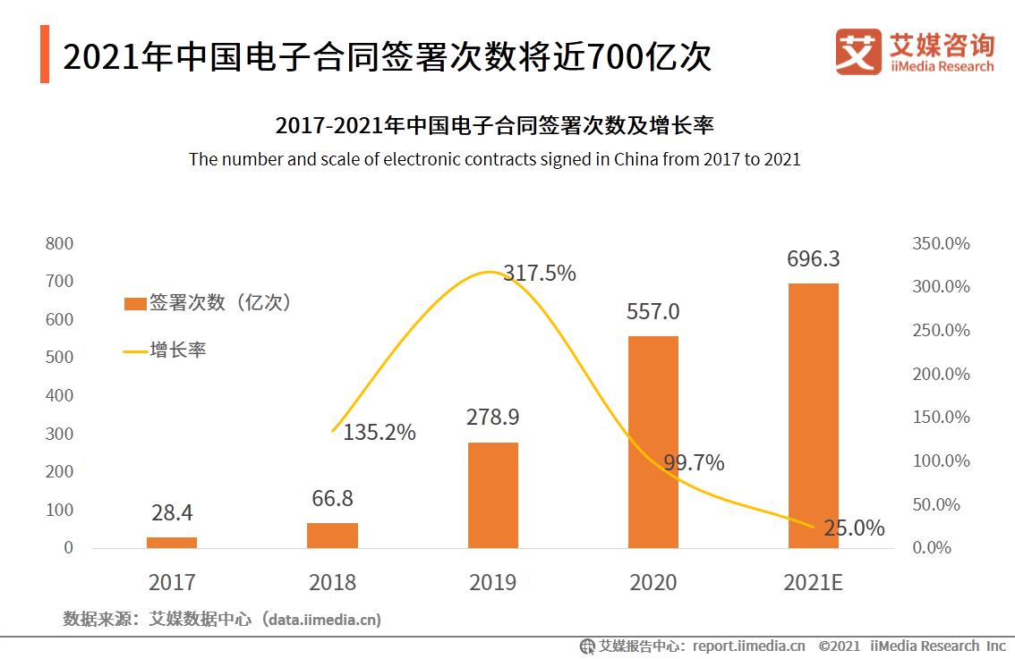 2021年中国电子合同签署次数将近700亿次