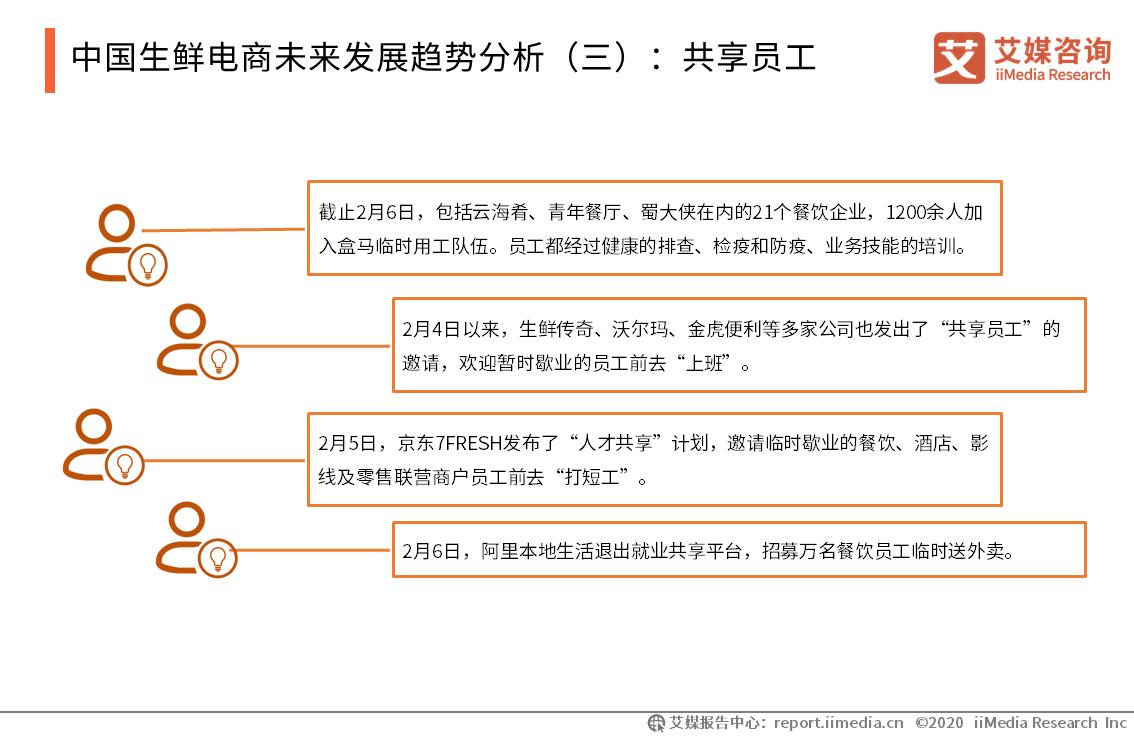 中国生鲜电商未来发展趋势分析(三):共享员工