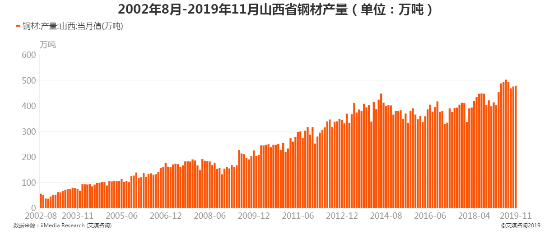 2002年8月-2019年11月山西省钢材产量
