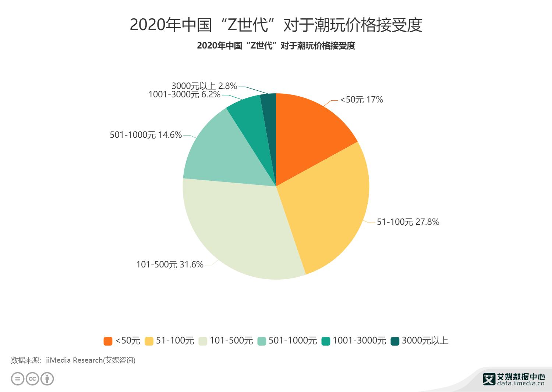 """2020年中国""""Z世代""""对于潮玩价格接受度"""