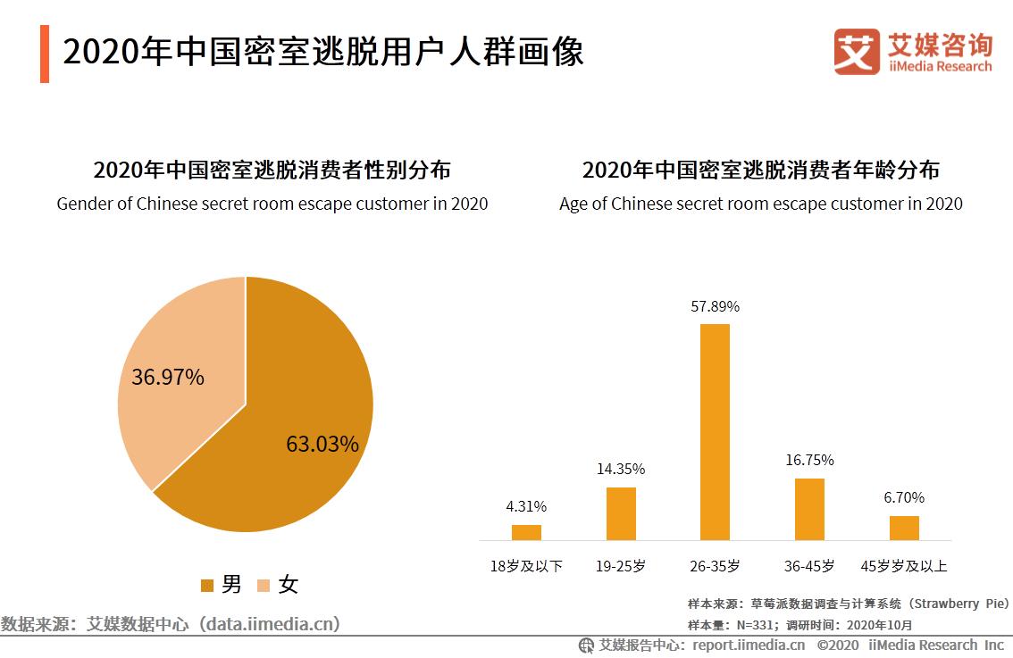 2020年中国密室逃脱用户人群画像