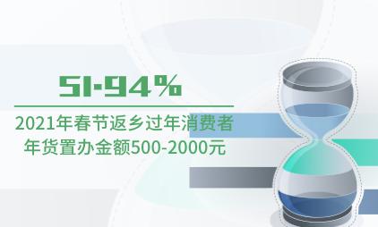 零售行业数据分析:2021年春节51.94%返乡过年消费者年货置办金额500-2000元
