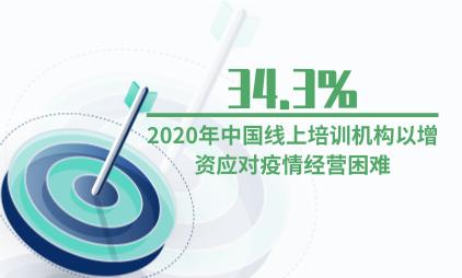 教培行业数据分析:2020年中国34.3%线上培训机构以增资应对疫情经营困难