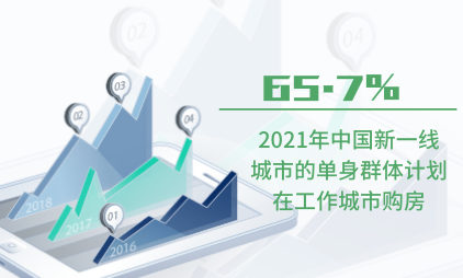 单身经济数据分析:2021年中国65.7%新一线城市的单身群体计划在工作城市购房
