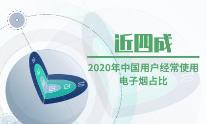 电子烟行业数据分析:2020年中国近四成的用户经常使用电子烟