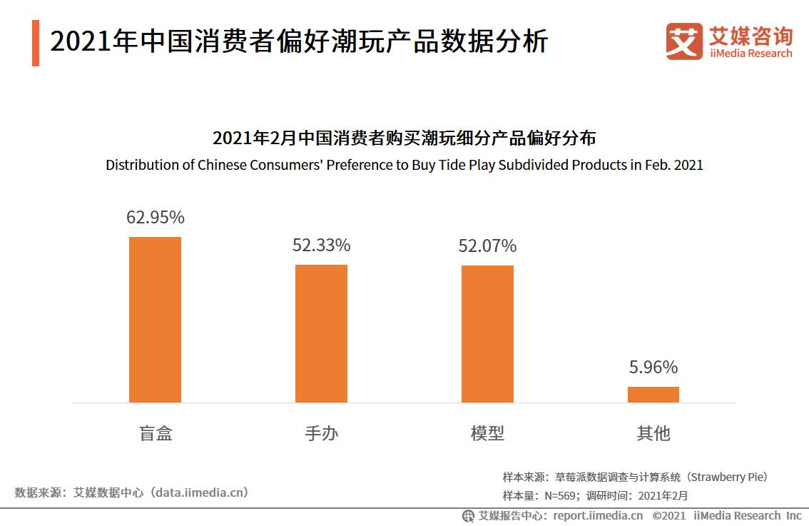 2021年中国消费者偏好潮玩产品数据分析
