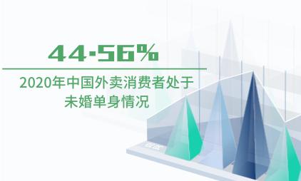 外卖行业数据分析:2020年中国44.56%外卖消费者处于未婚单身情况