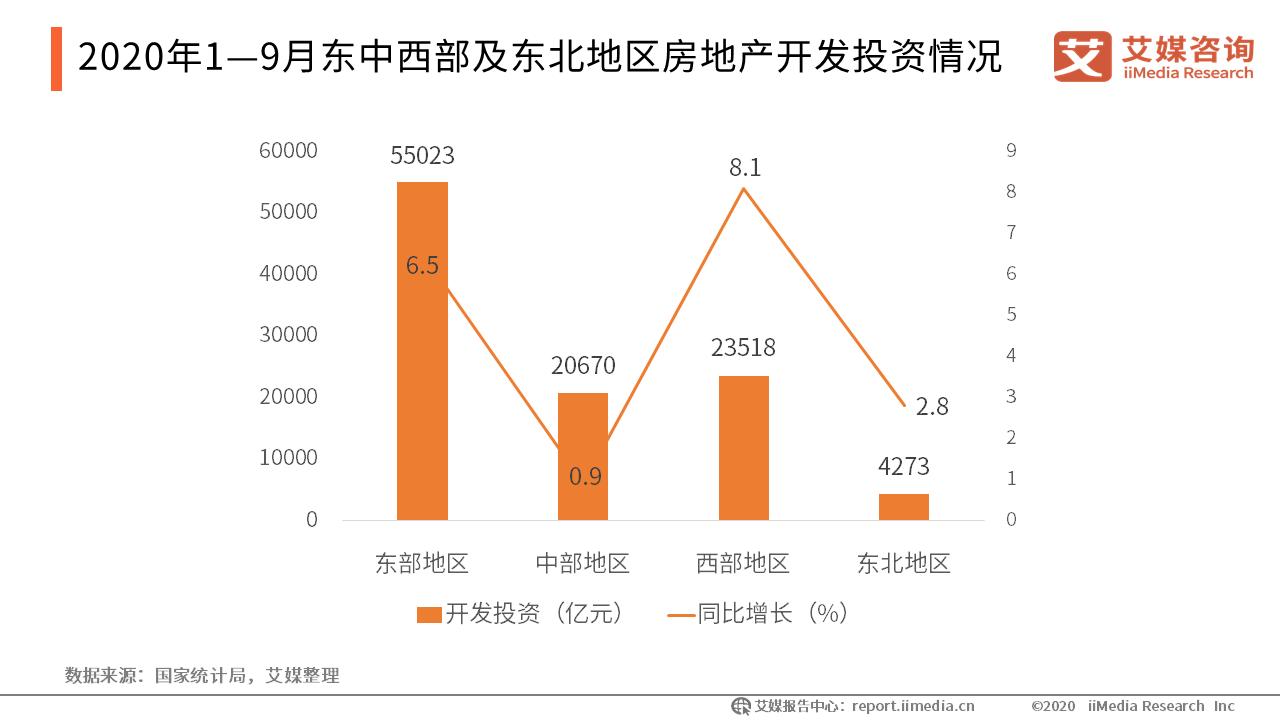 2020年1—9月东中西部及东北地区房地产开发投资情况