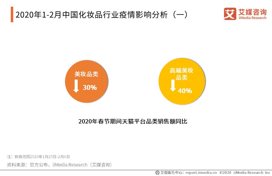 2020年1-2月中国化妆品行业疫情影响分析