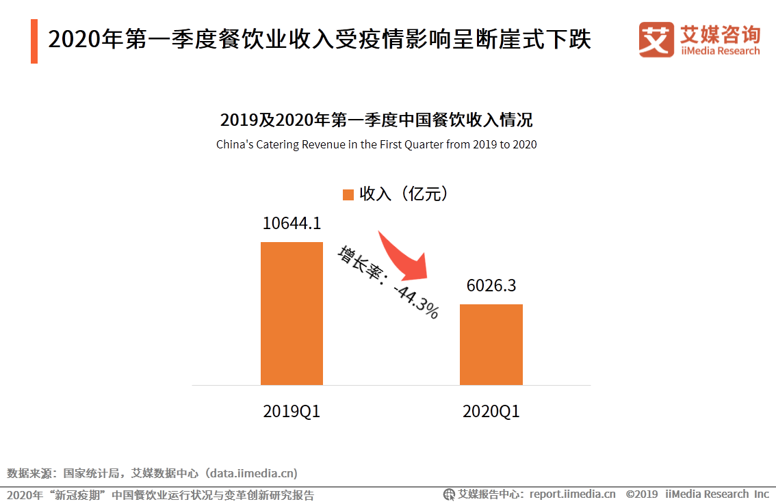 2020年第一季度餐饮业收入受疫情影响呈断崖式下跌