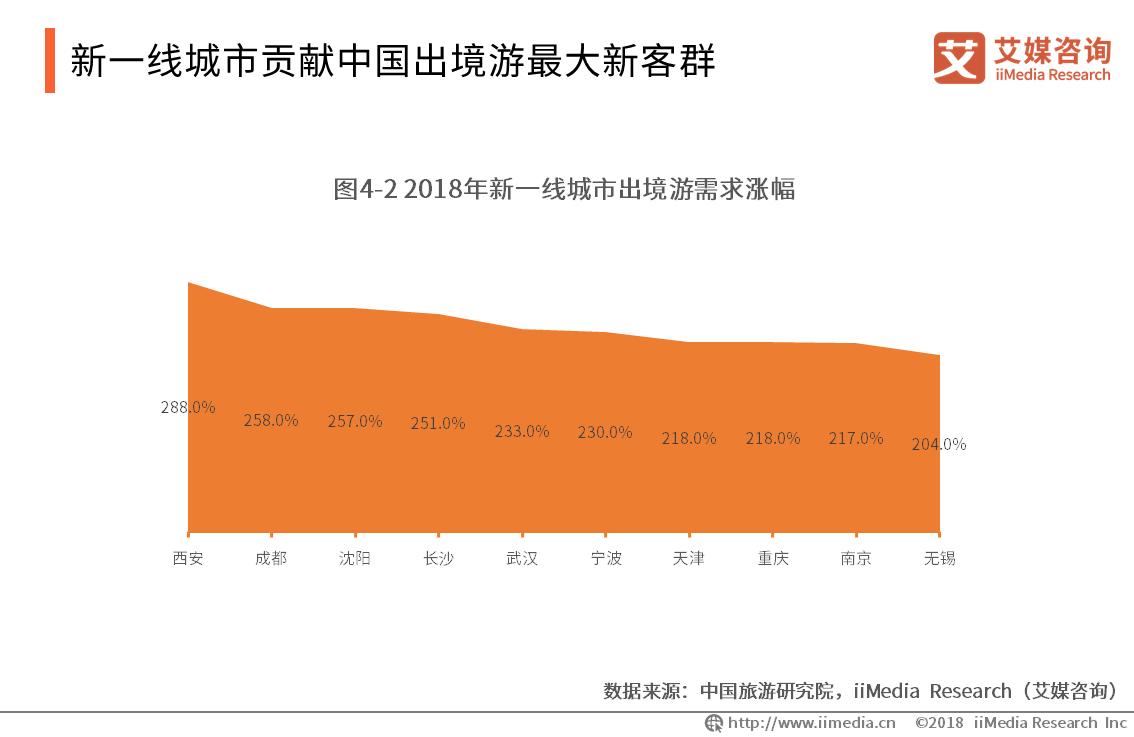 新一线城市贡献中国出境游最大新客群