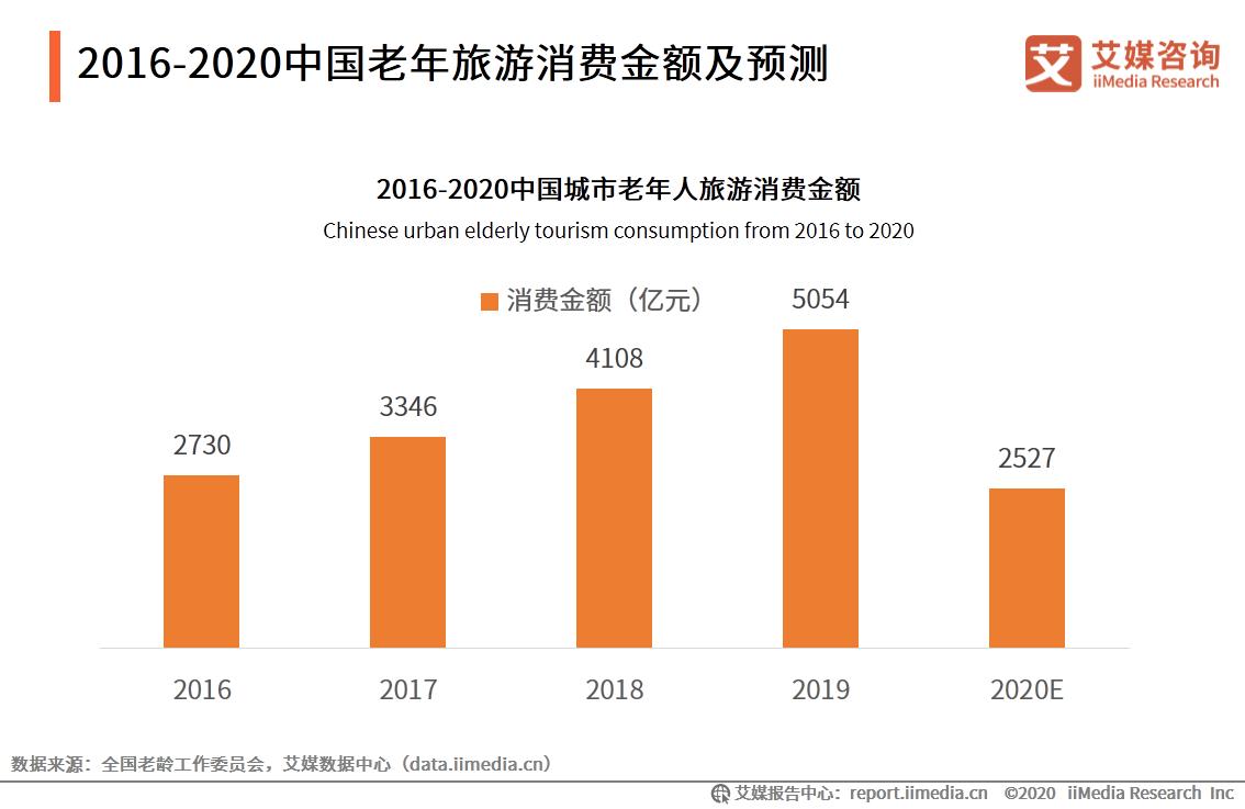 2016-2020中国老年旅游消费金额及预测