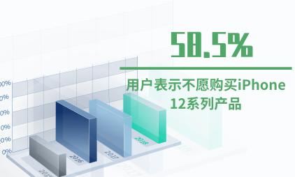 手机行业数据分析:六成用户表示不愿购买iPhone 12系列产品