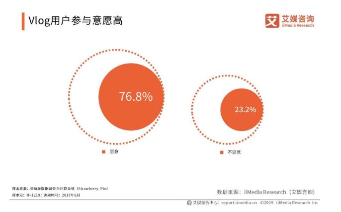 2019中国Vlog用户规模与使用行为分析