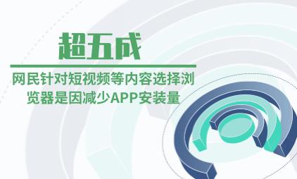 浏览器行业数据分析:超五成网民针对短视频等内容选择浏览器是因减少APP安装量