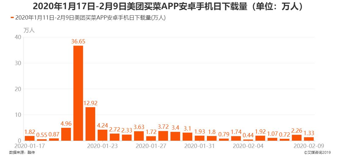 2020年1月17日-2月9日美团买菜APP安卓手机日下载量