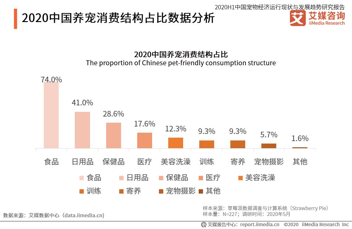 2020中国养宠消费结构占比数据分析