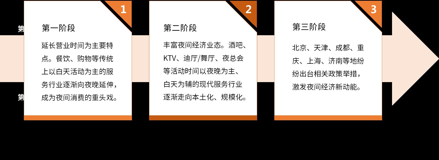 2019年中国夜间经济市场规模及发展前景分析