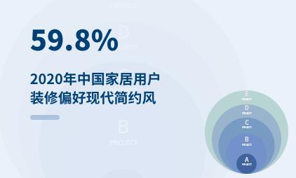 家居行业数据分析:2020年中国59.8%家居用户装修偏好现代简约风