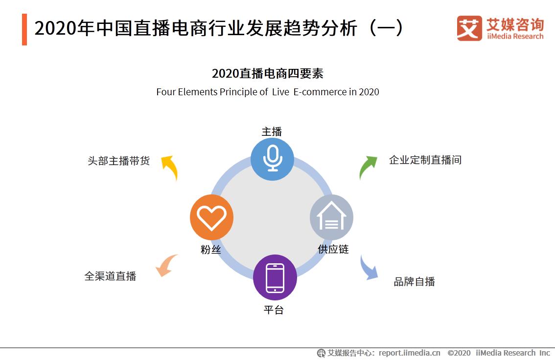 2020年中国直播电商行业发展趋势分析