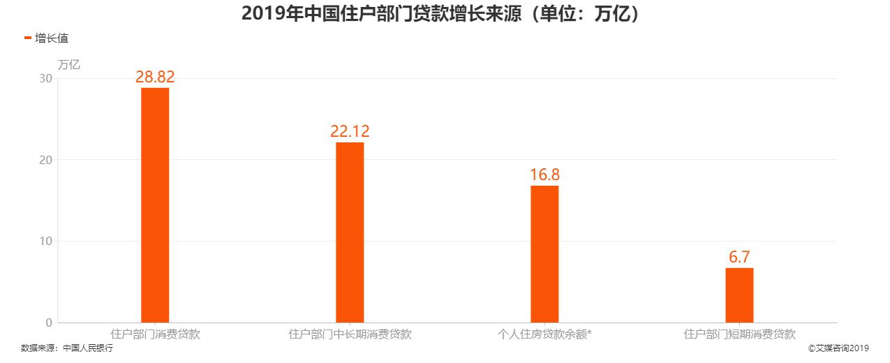 2019年中国住户部门贷款增长来源