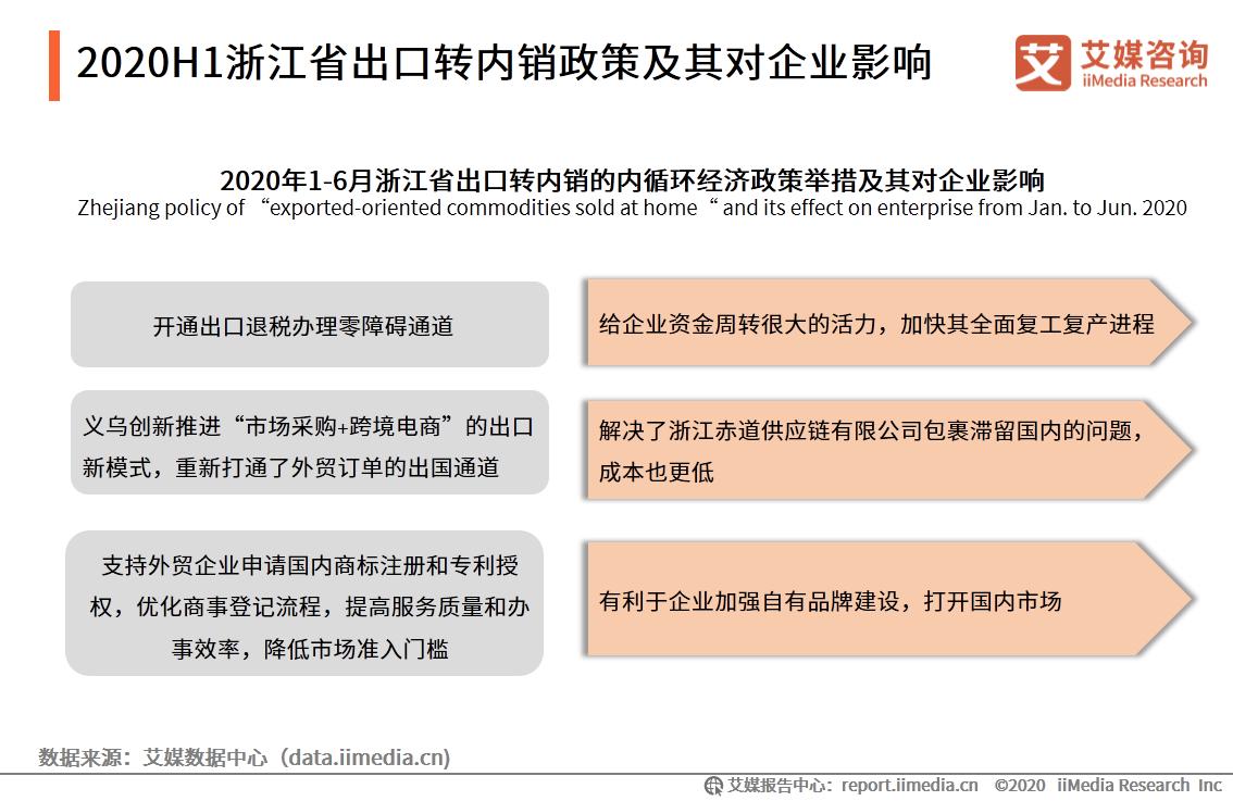 2020H1浙江省出口转内销政策及其对企业影响