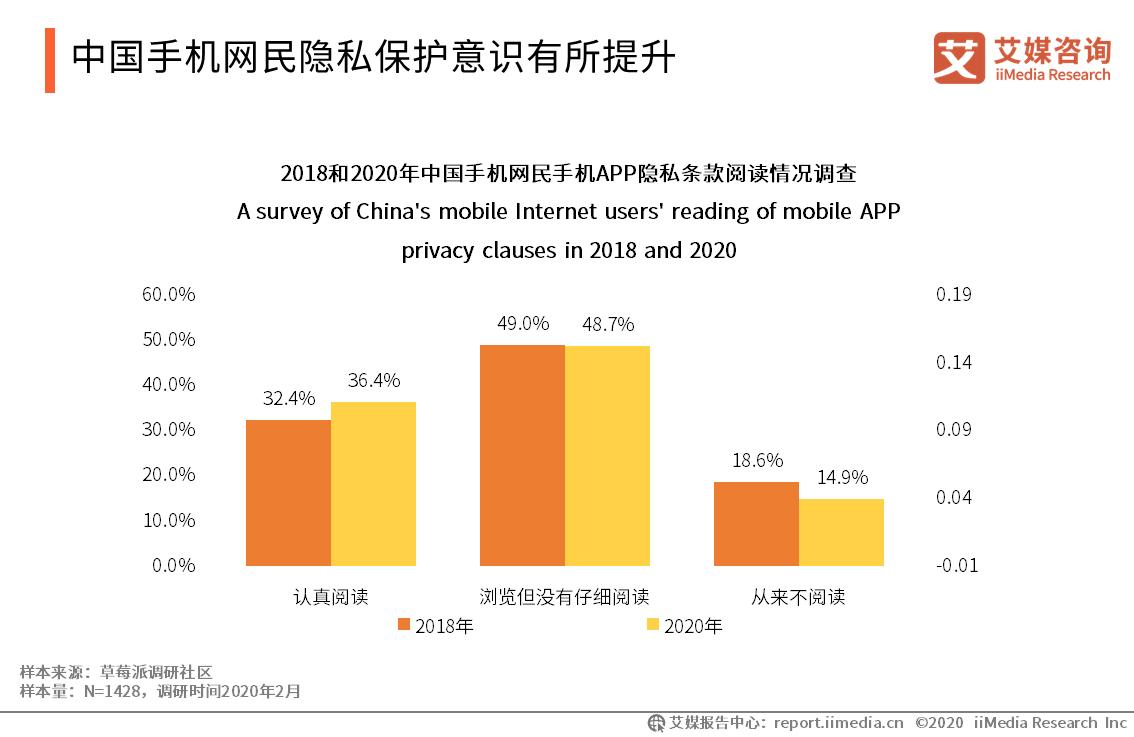 中国手机网民隐私保护意识有所提升