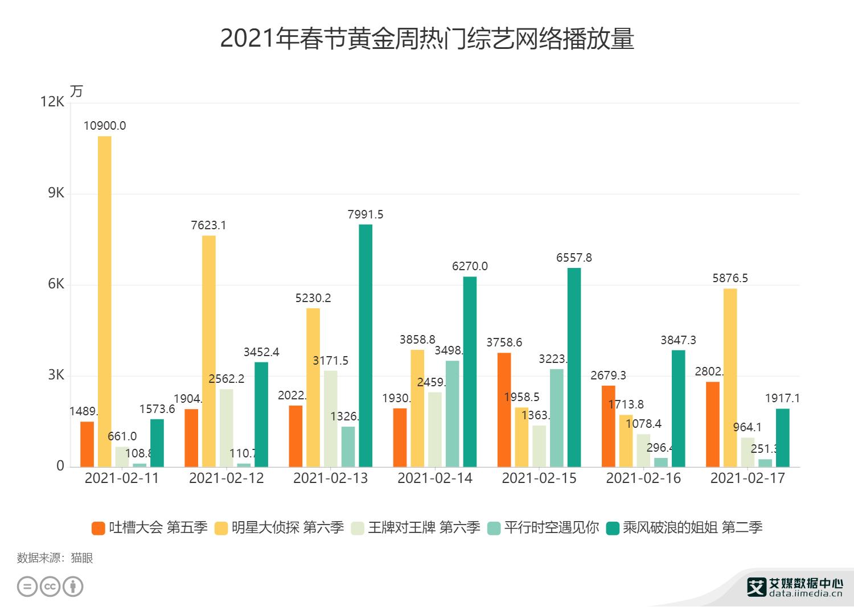 2021年春节黄金周热门综艺网络播放量