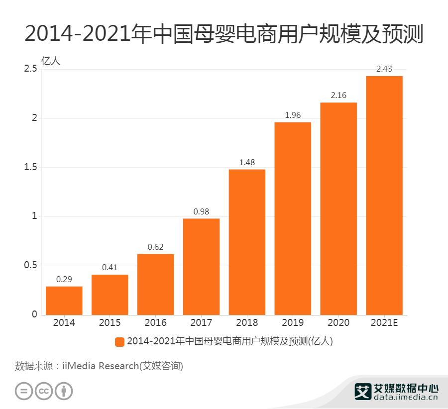 2021年中国母婴电商用户规模将达2.43亿人