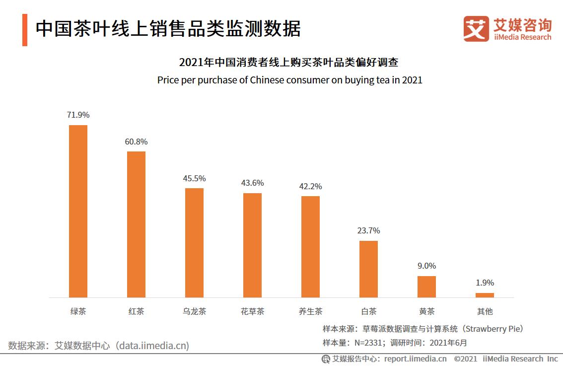 中国茶叶线上销售品类监测数据