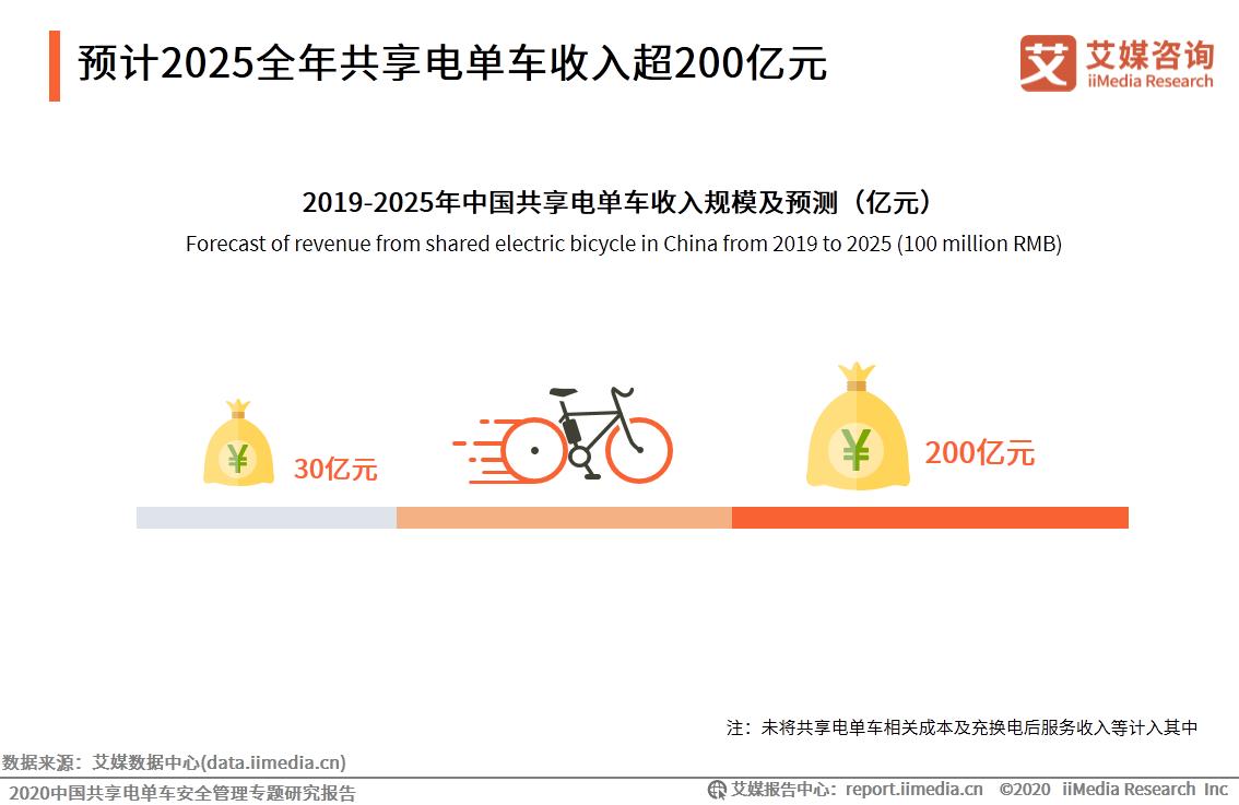 预计2025全年共享电单车收入超200亿元