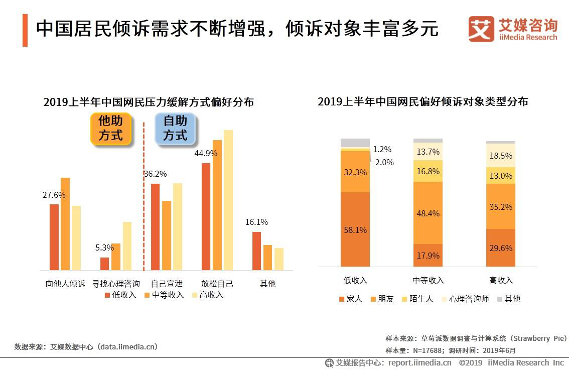 中国居民倾诉需求不断增强,倾诉对象丰富多元