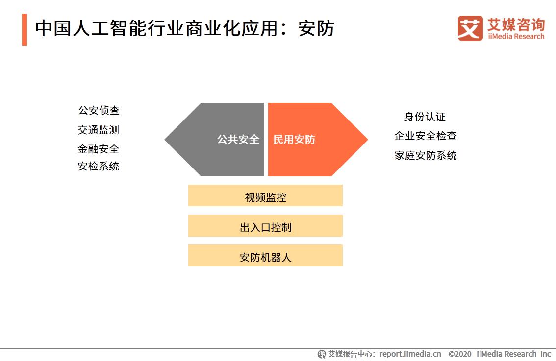 中国人工智能行业商业化应用:安防