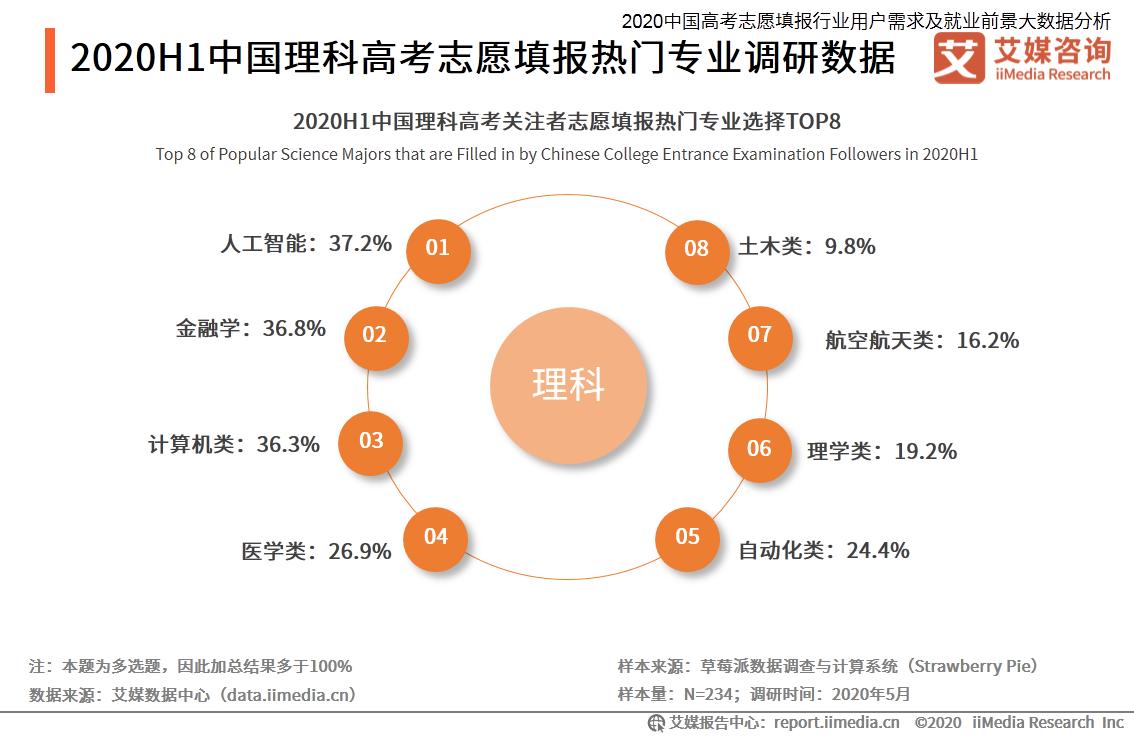 2020H1中国理科高考志愿填报热门专业调研数据