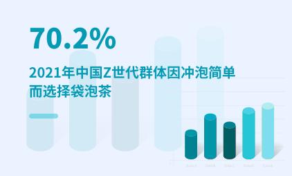 茶行业数据分析:2021年中国70.2%Z世代群体因冲泡简单而选择袋泡茶