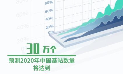 基站行业数据分析:预测2020年中国基站数量将达到30万个
