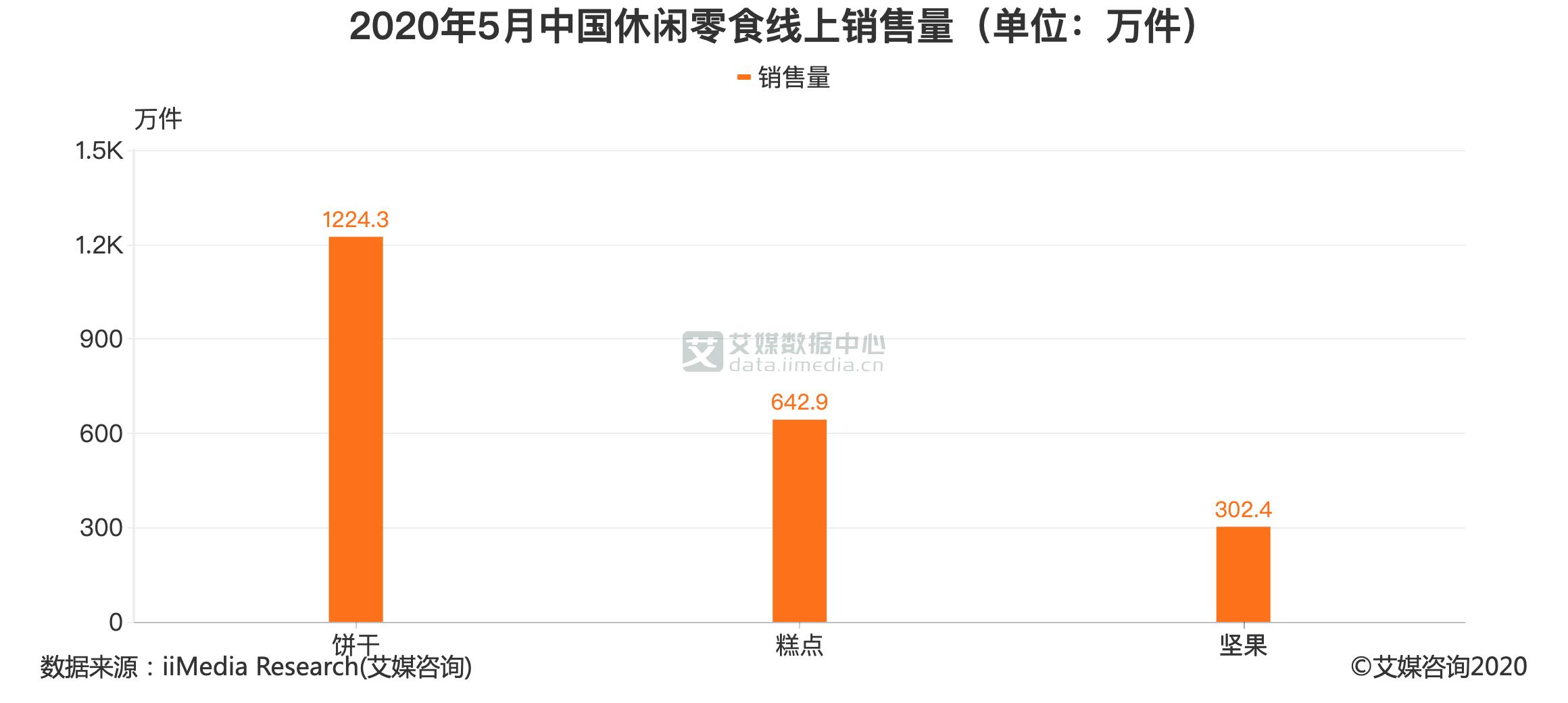 2020年5月中国休闲零食线上销售量(单位:万件)