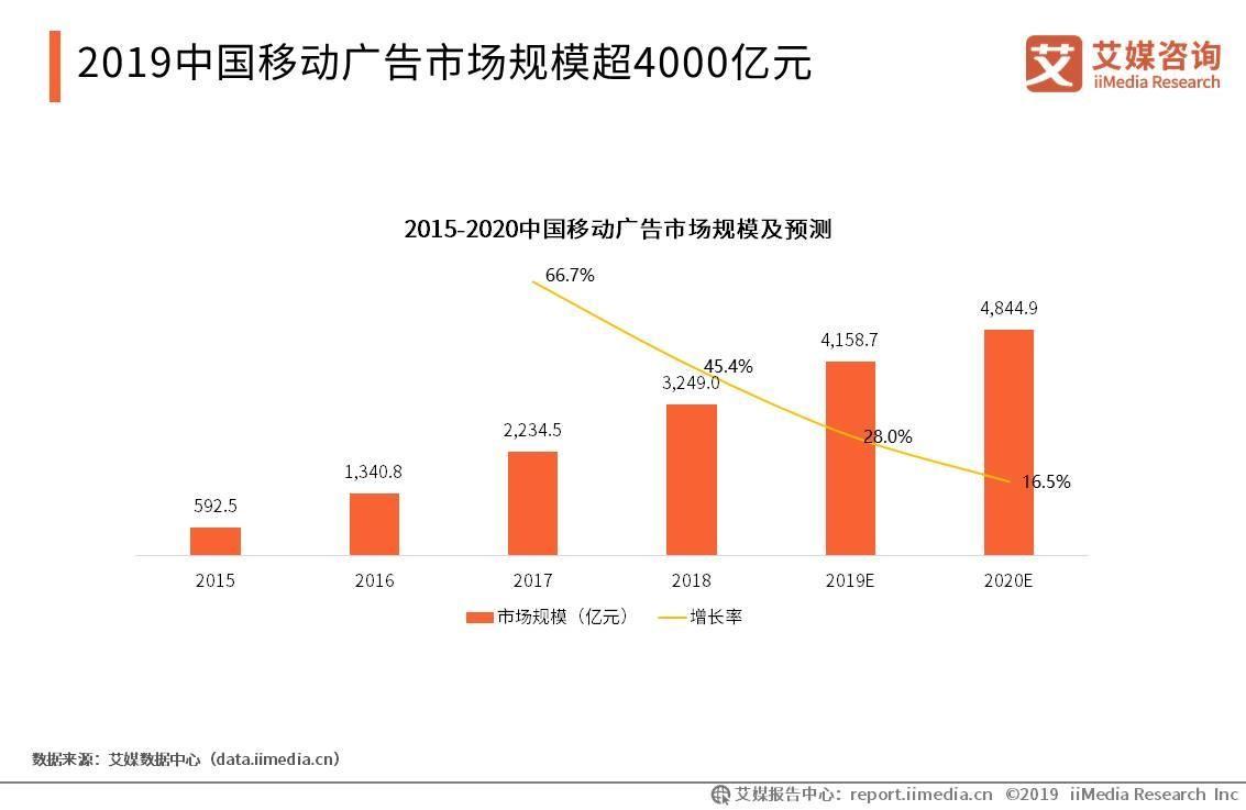 2019中国信息流广告市场规模、竞争格局及发展趋势分析