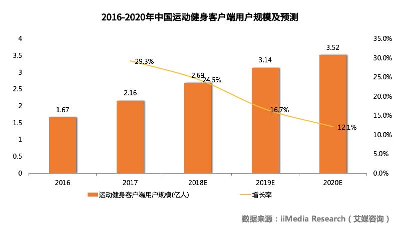 中国运动健身行业调研及数据监测深度分析