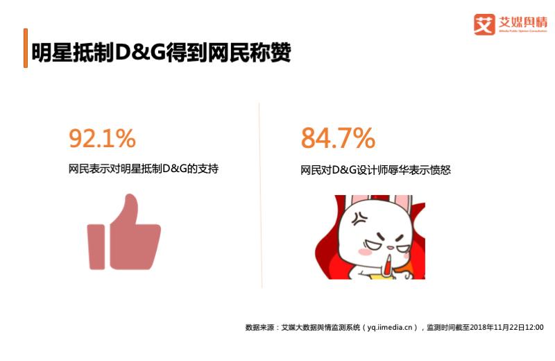 D&G辱华事件舆情分析:超八成网民感到愤怒,品牌口碑跌落谷底