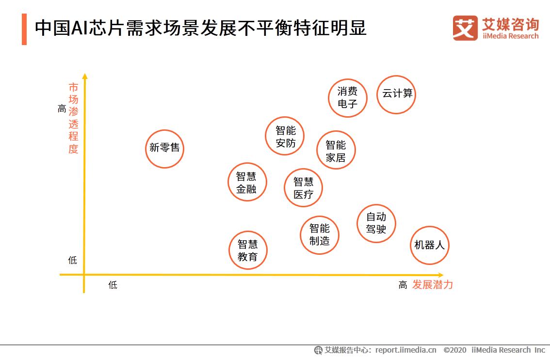 中国AI芯片需求场景发展不平衡特征明显