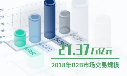 中国新零售行业数据分析:2018年B2B市场交易规模达到21.37万亿元