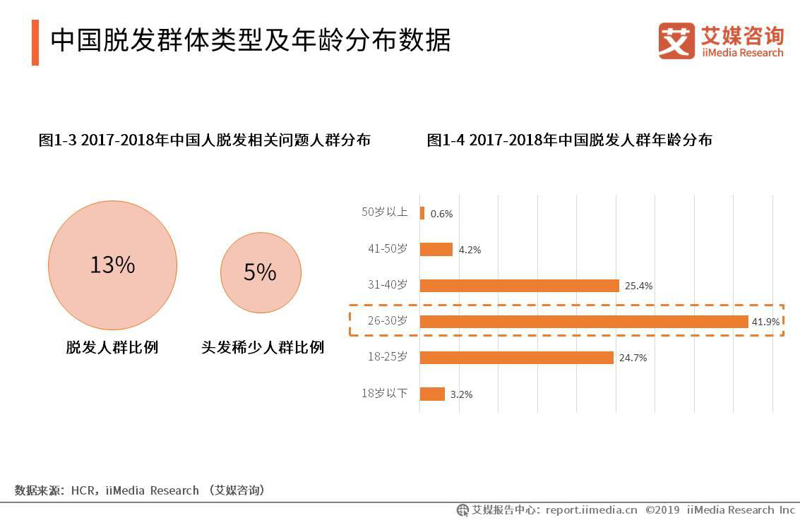 中国脱发群体类型及年龄分布数据