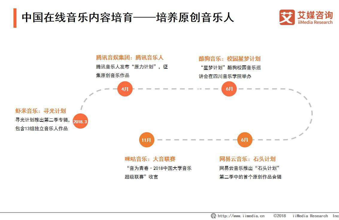 中国在线音乐内容培育——培养原创音乐人