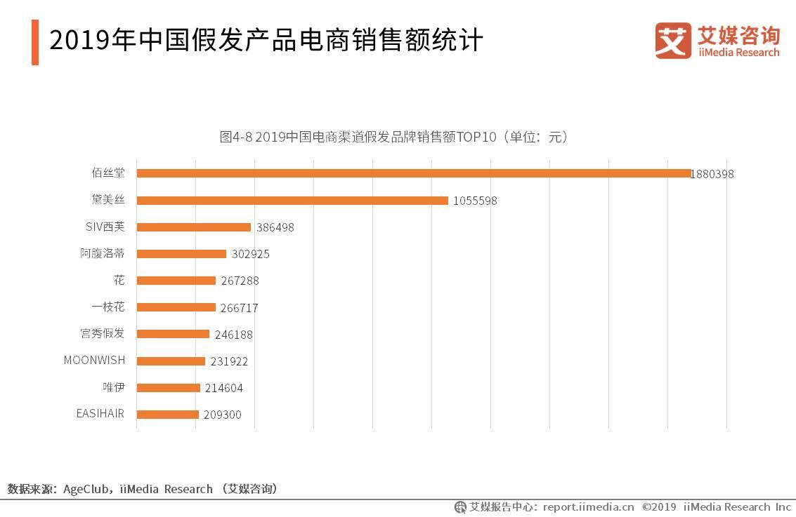 中国发制品行业数据分析:2019年6月淘宝及天猫中老年假发产品总销售额达1127万元