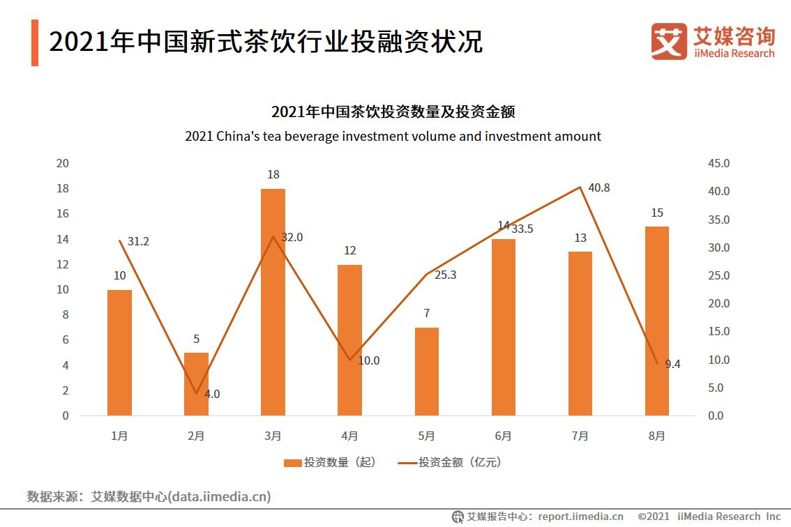 2021年中国新式茶饮行业投融资状况